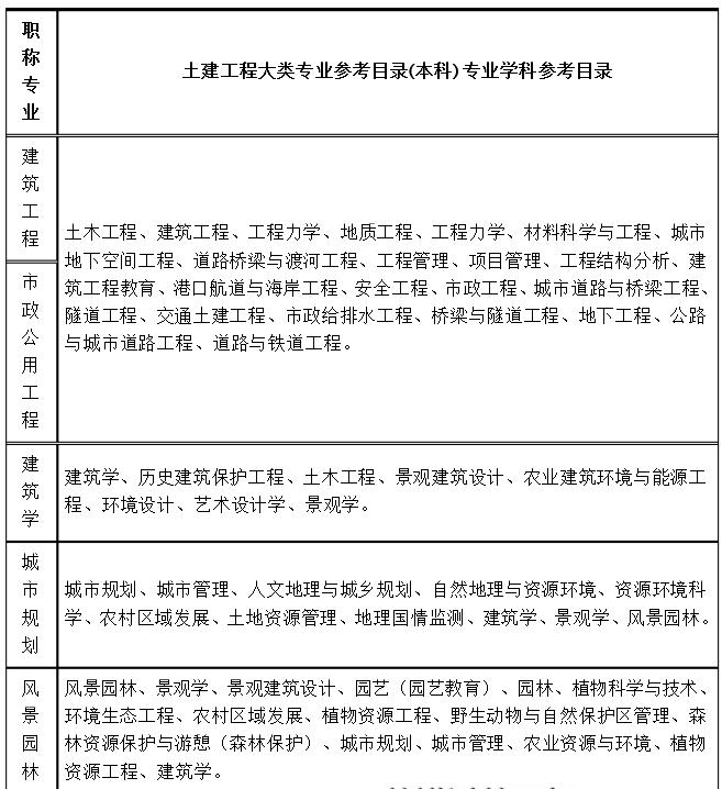 土建工程类专业参考目录,湖南中级职称专业对照表