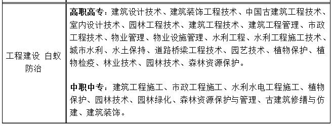 湖南中级职称专业对照表