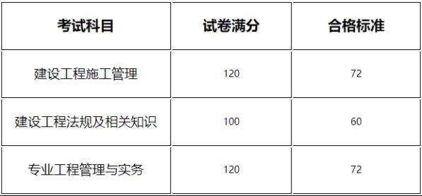 河南省二级建造师2020年二建成绩查询复查官网材料表格